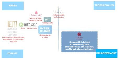 love brand pozicna mapa klinika estetickej medicíny